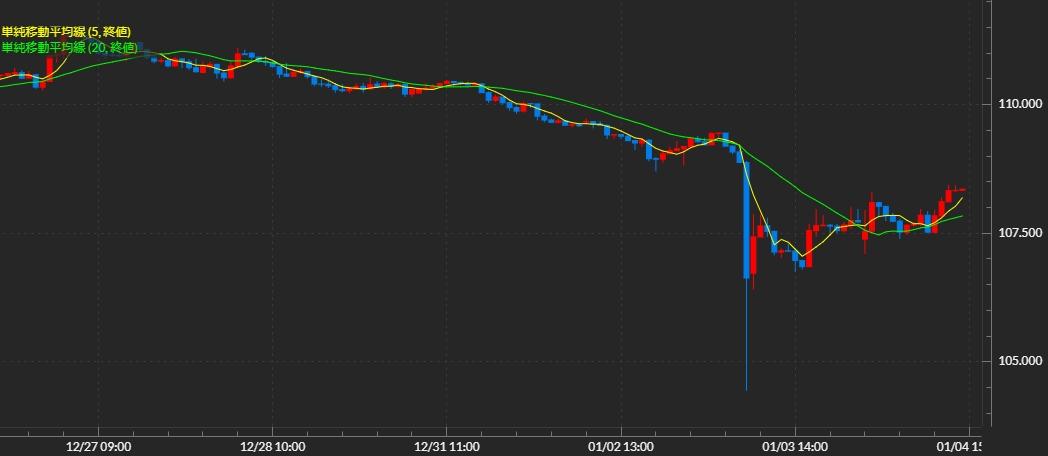 2019年のドル円相場「なぜ1月3日に急激な円高が発生したのか ...