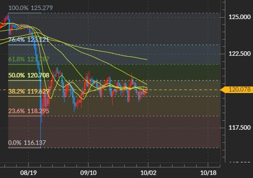 米ドル/円の8時間足チャート:DMM FX