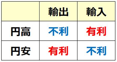 これからFXをはじめる初心者必見!円高・円安の仕組みをわかり ...